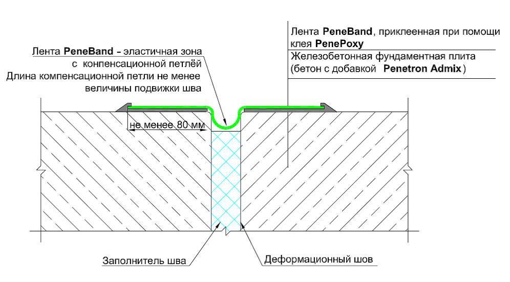Гидроизоляция деформационных швов работы наливной пол с уклоном форум