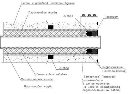 Акт герметизации инженерных вводов образец